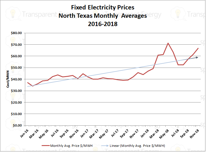 2016, 2017, 2018 Fixed Electricity Prices