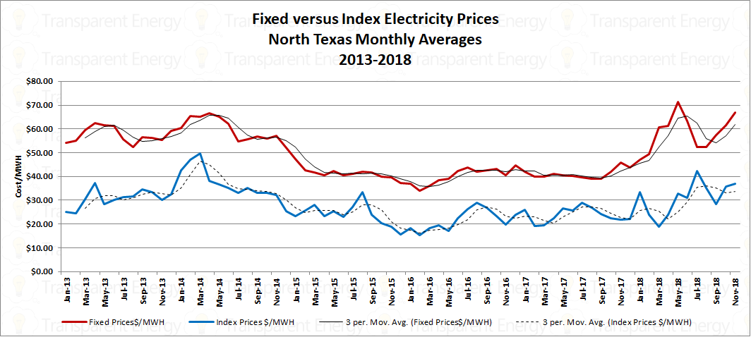 North Texas Electricity Prices